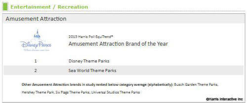 Harris Brands of the Year Amusement Attraction Rankings