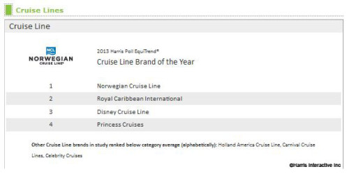 Harris Brands of the Year Cruise Line Rankings