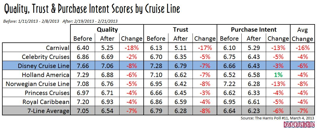 Cruise Lines Caught In The Wake Of The Carnival Triumph Incident - Carnival triumph itinerary