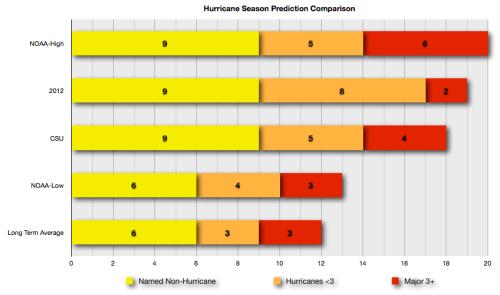 2013 Hurricane Season Prediction Graphical Summary