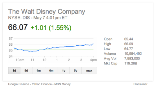 DIS May 7, 2013 Closing Record Stock Price