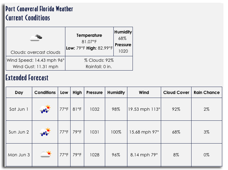 Weather Port Canaveral Sample Forecast