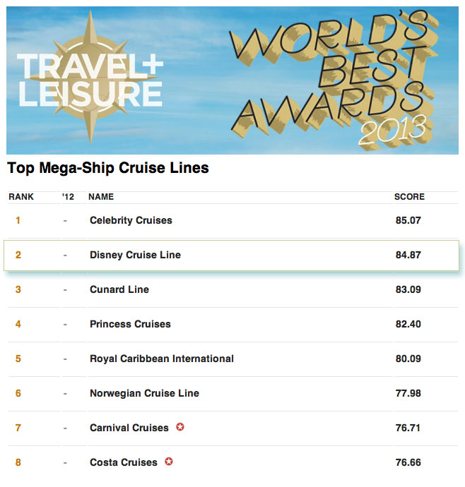 Travel+Leisure Worlds Best 2013 Cruise Awards Ranking