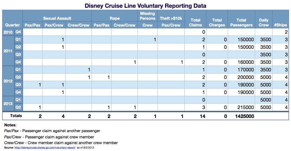 Disney Cruise Line Voluntary Reporting Data August 2013