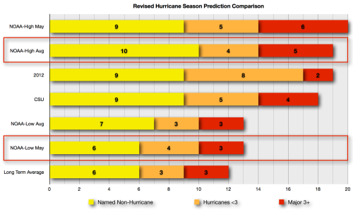 REVISED August 2013 Hurricane Season Prediction Graphical Summary