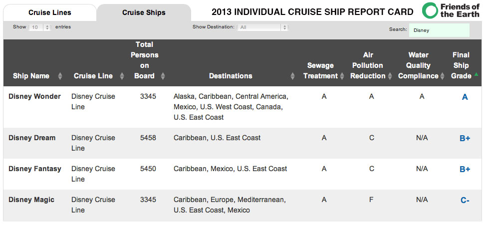 Friends Of The Earth Cruise Ship Report Card 2013