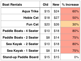 Castaway Cay Price Changes Dec 2013 Boat Rentals