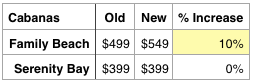 Castaway Cay Price Changes Dec 2013 Cabanas