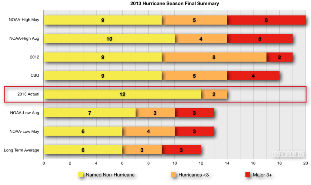 Hurricane Season 2013 Final Summary Comparison To Predictions
