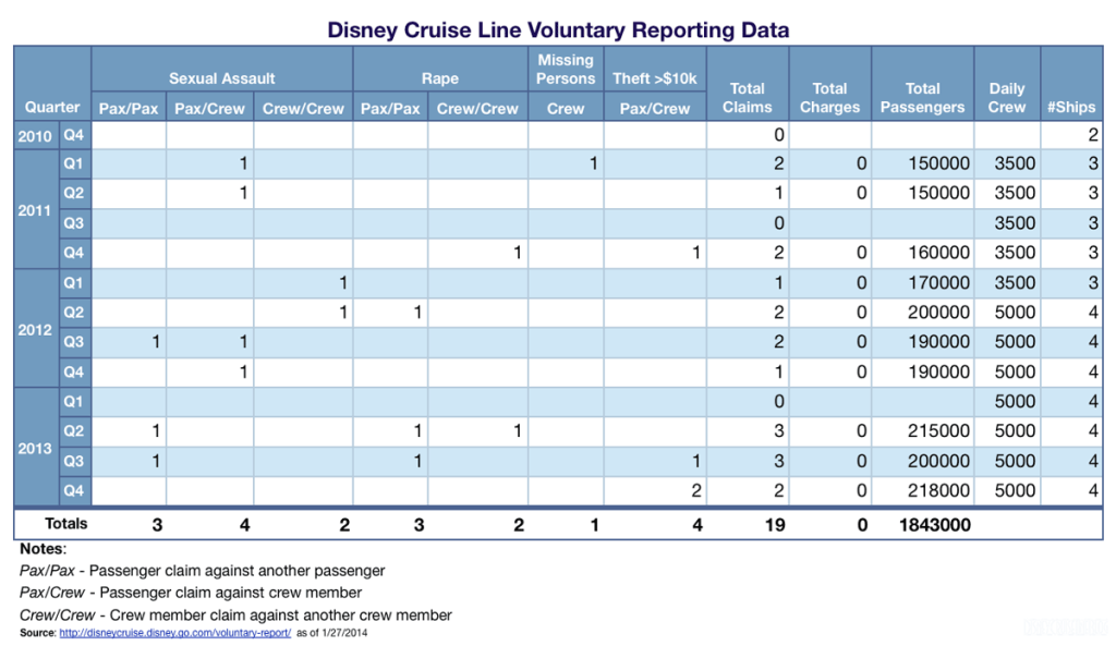 Disney Cruise Line Voluntary Reporting Data Q4 2013