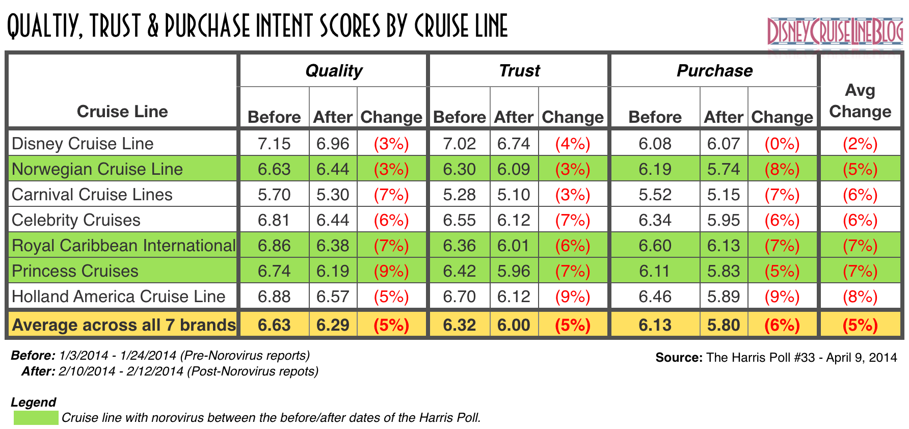 Cruise lines continue to battle unfavorable tides according to the harris poll 33 cruise brand perception april 2014 nvjuhfo Choice Image