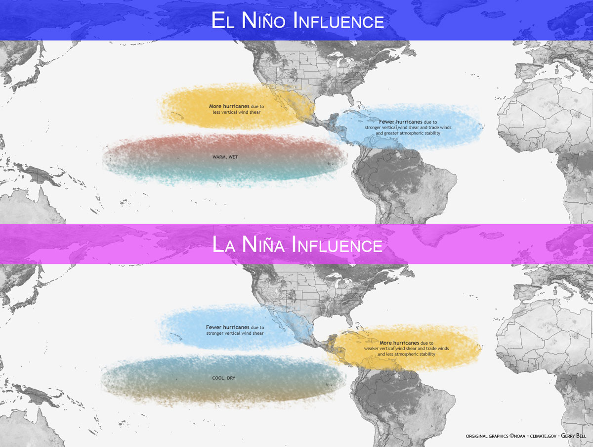 el nino la nina and hurricanes La niña is the opposite of el niño, characterized by cooler water in the eastern pacific equatorial region when la niña is present, conditions tend to be more favorable for hurricane.