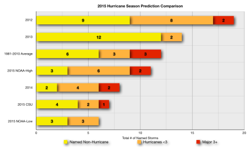 2015 Hurrican Season Prediction Comparison