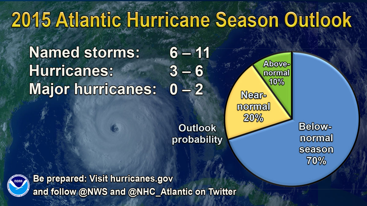 NOAA 2015 Atlantic Hurricane Season Outlook