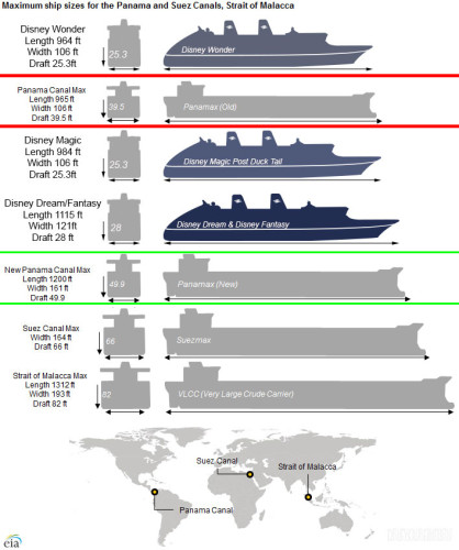 DCL Ship World Canal Size Comparsion
