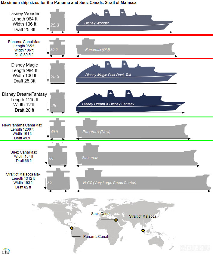 cruise ship lengths