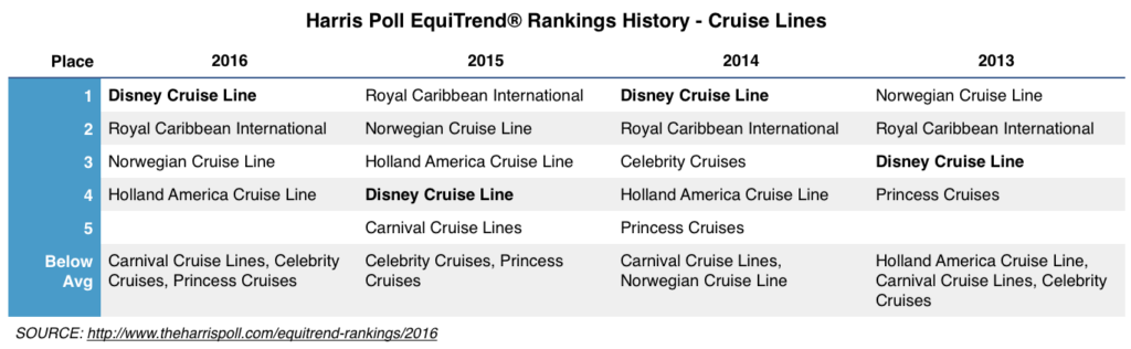 Harris Poll Rankings History Cruise Lines 2016