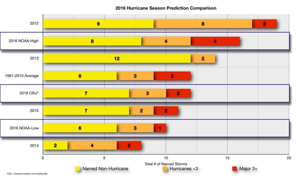 2016 Hurrican Season Prediction Comparison