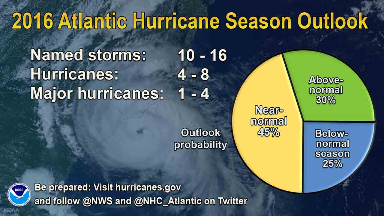 NOAA 2016 Atlantic Hurricane Season Outlook