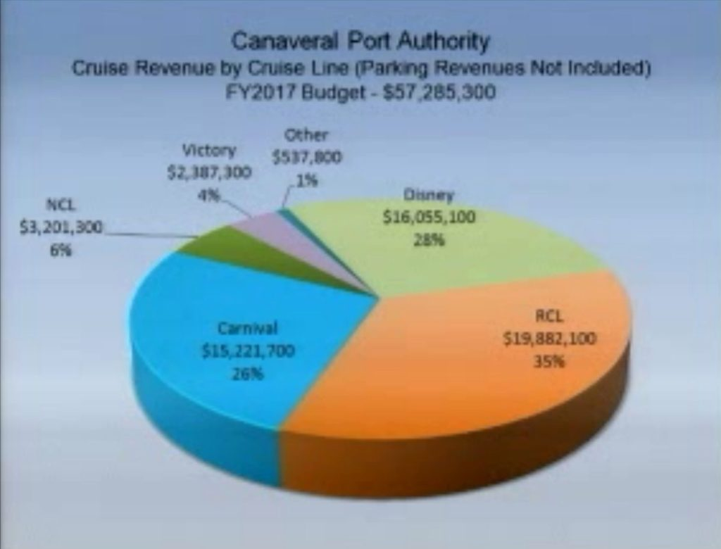 Port Canaveral Revenue By Cruise Line FY2017 Budget