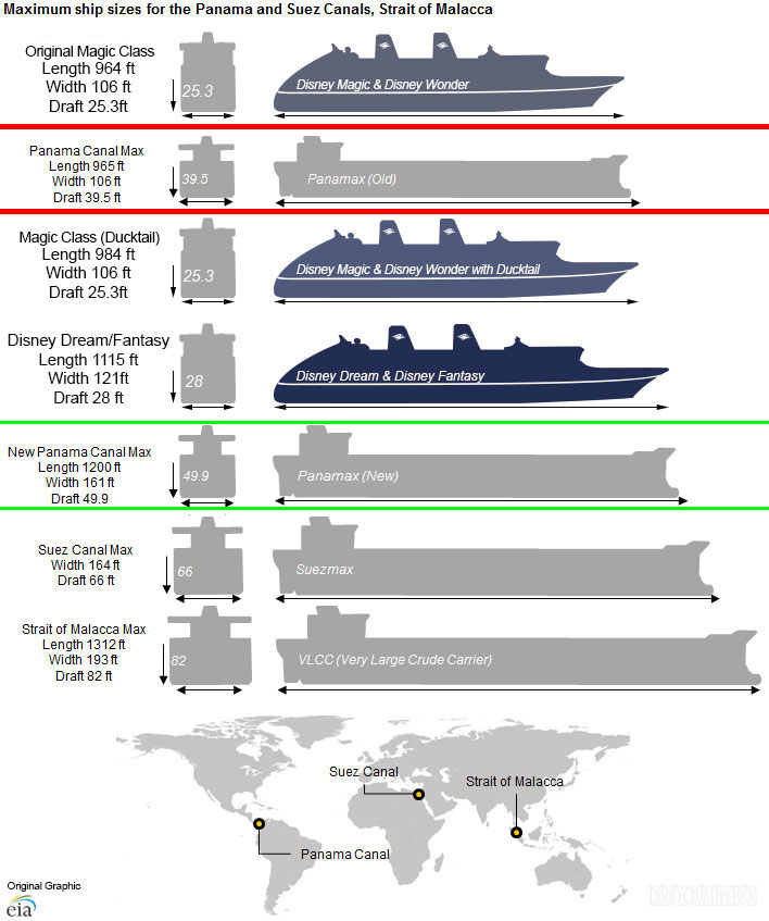 DCL Ship World Canal Size Comparsion Ducktails