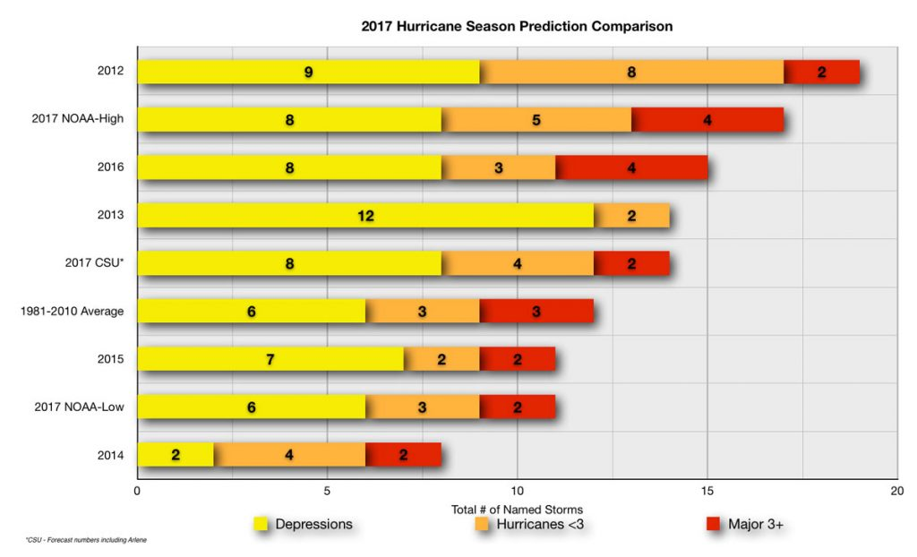 2017 Hurricane Season Prediction Comparison