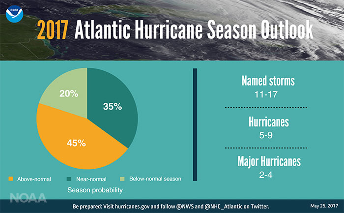 NOAA 2017 Atlantic Hurricane Season Outlook