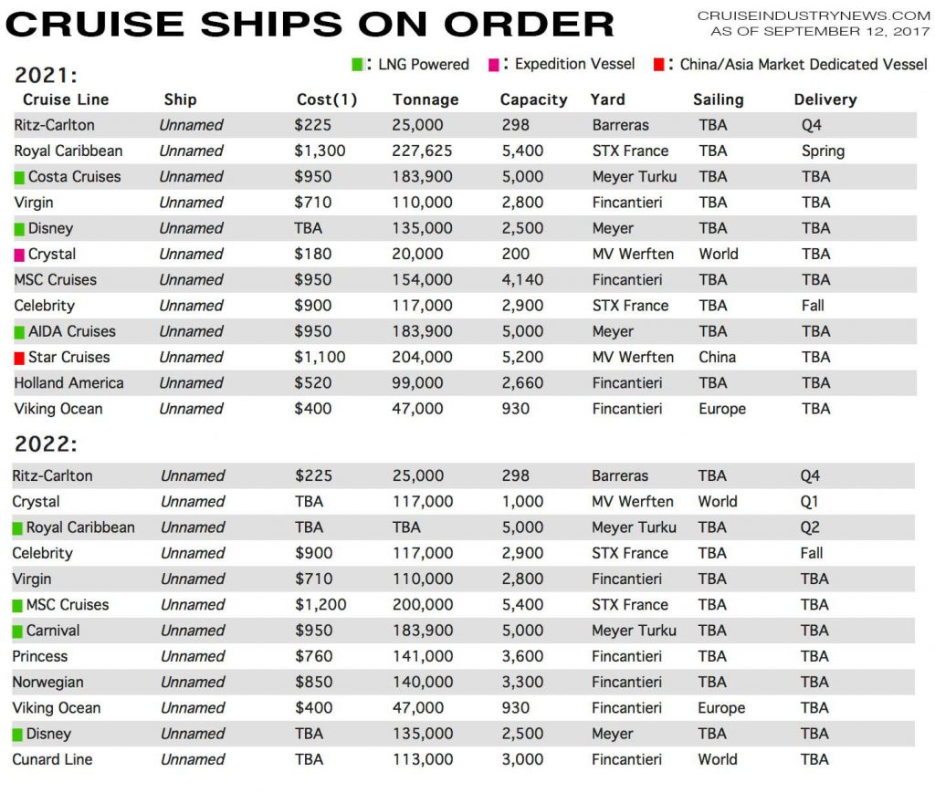 Cruise Ship Orderbook 2021 2022 Oct17