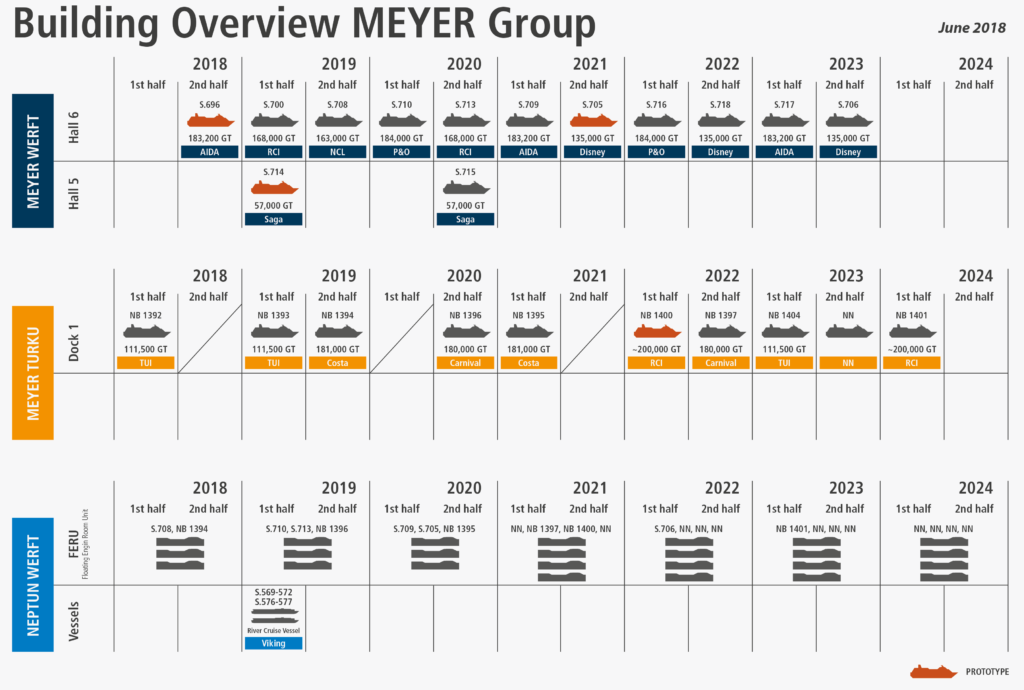Meyer Werft Build Schedule 2018 2023