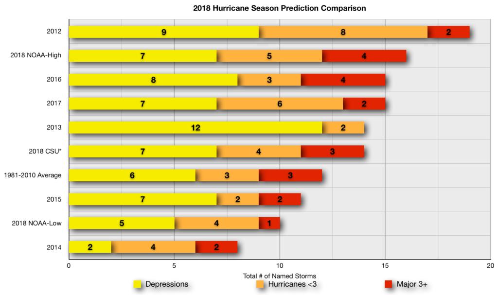 2018 Hurricane Season Prediction Comparison