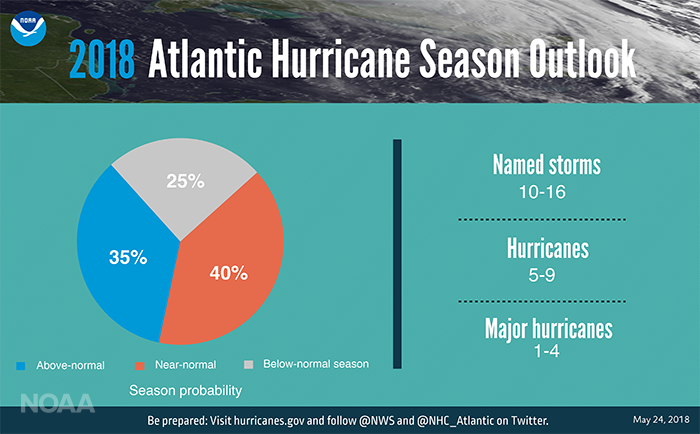 NOAA 2018 Atlantic Hurricane Season Outlook