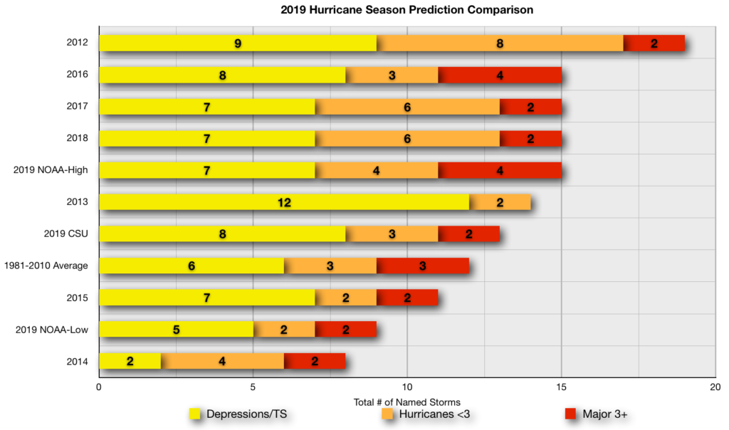 2019 Hurricane Season Prediction Comparison