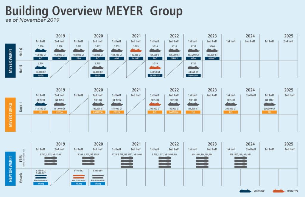 Meyer Werft Orderbook 2019 2025