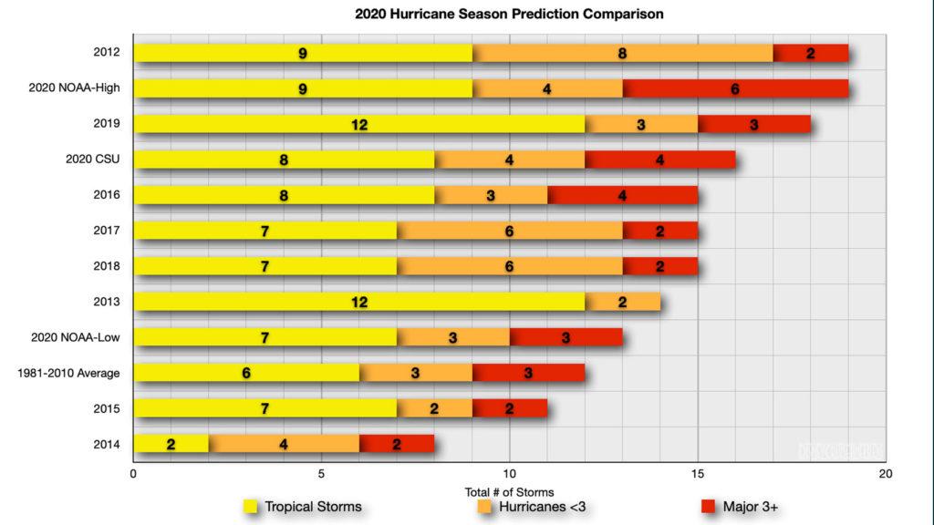 2020 Hurricane Season Prediction Comparison