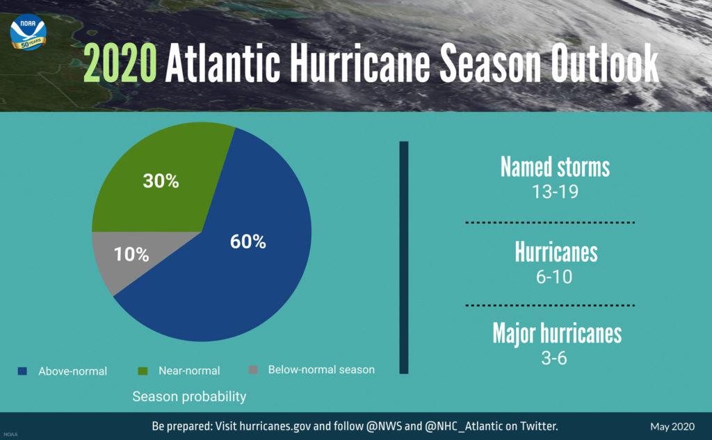 NOAA 2020 Atlantic Hurricane Season Outlook