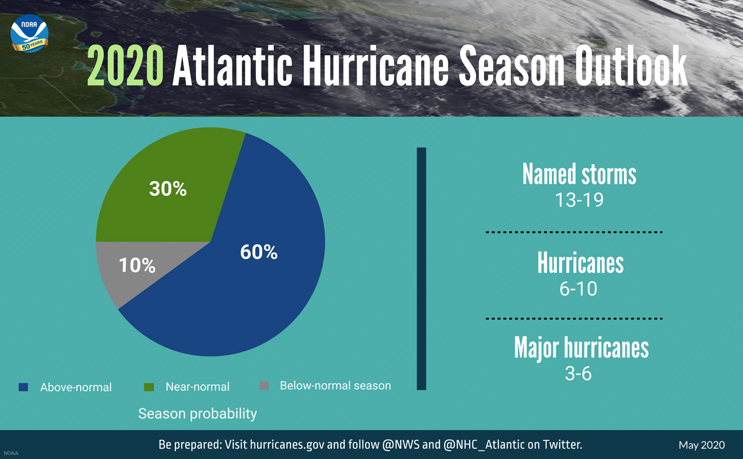 NOAA 2020 Atlantic Hurricane Season Outlook