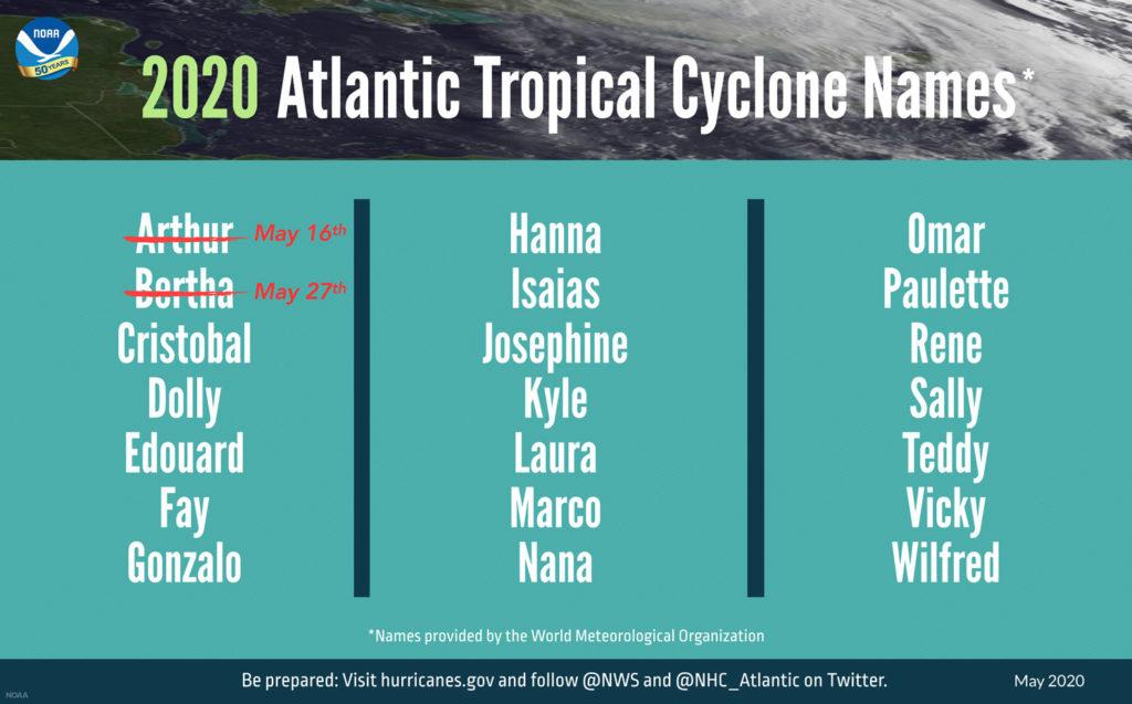 NOAA 2020 Atlantic Hurricane Storm Names