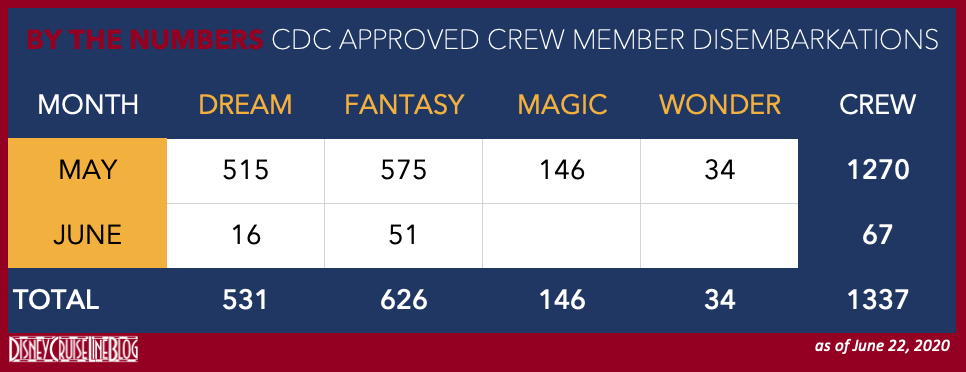 CDC Approved DCL Crew Disembarkations 20200622