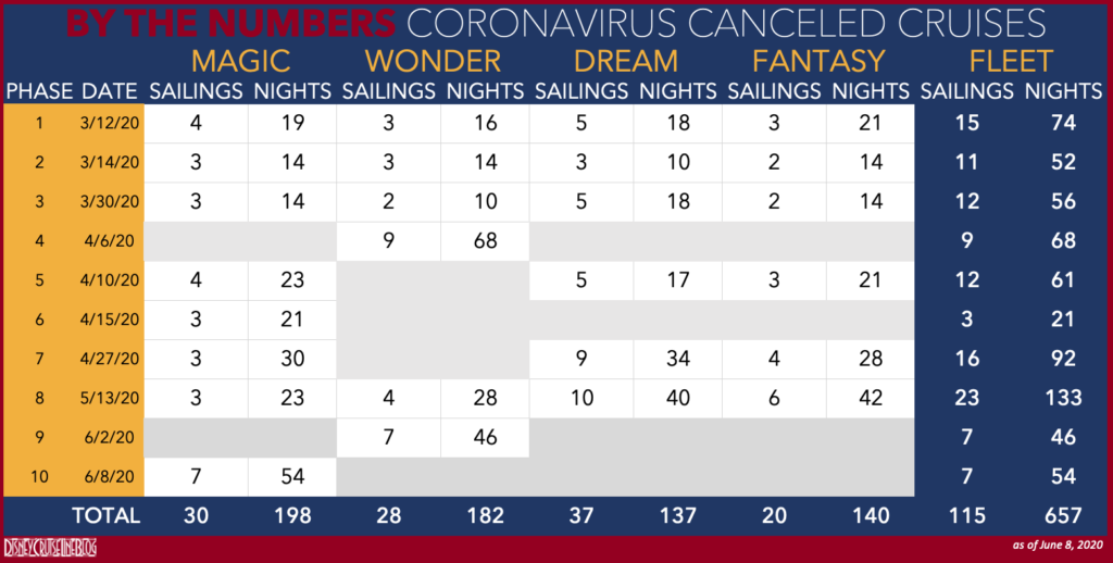 DCL COVID 19 By Number Canceled Sailings 20200608