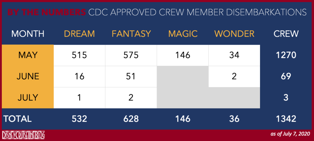 CDC Approved DCL Crew Disembarkations 20200707