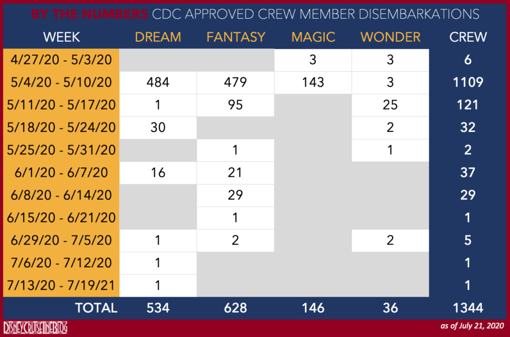 CDC Approved DCL Crew Disembarkations 20200721