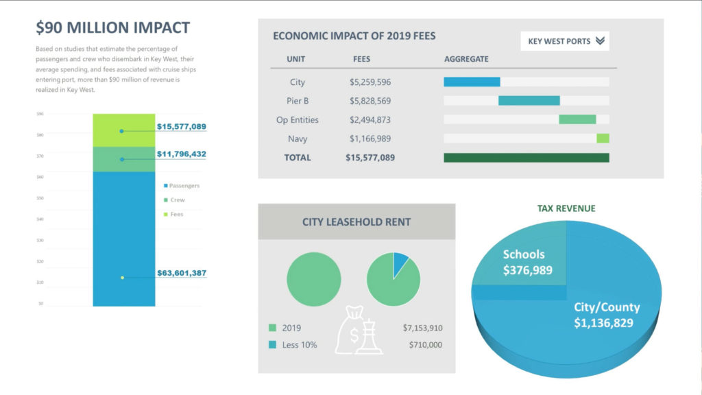 KWCoC Cruise Impact Charts 20200624 2
