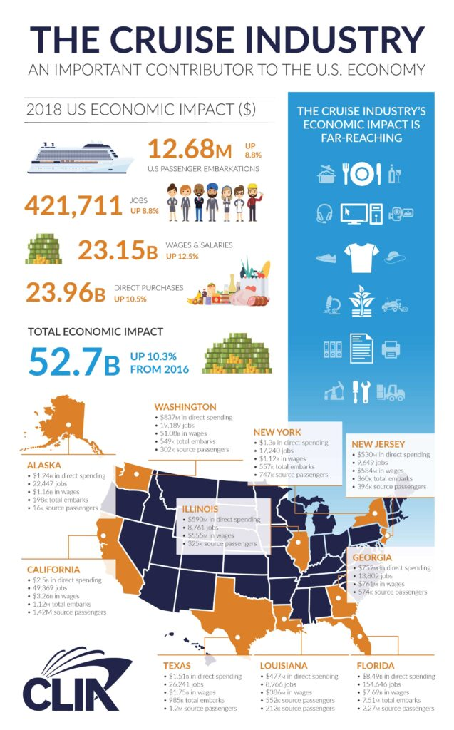 CLIA Cruise Industry US Economic Impact
