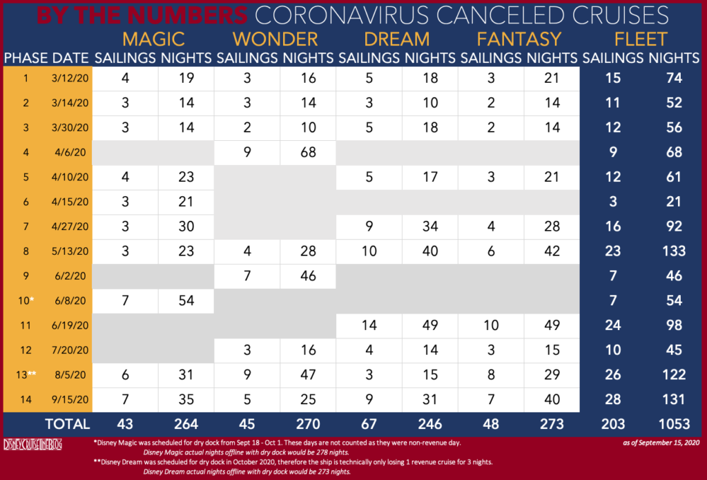 Disney Cruise Line Cancels Remaining November and Early December 2020  Sailings • The Disney Cruise Line Blog
