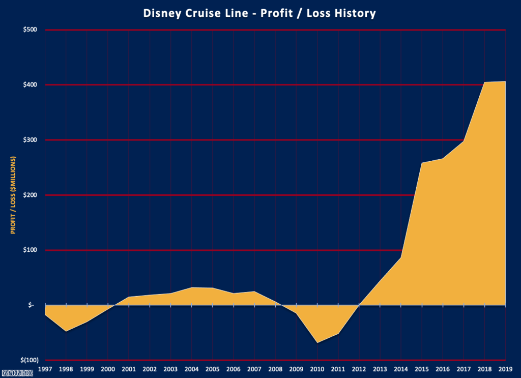 DCL Financial History FY19 Profit Loss
