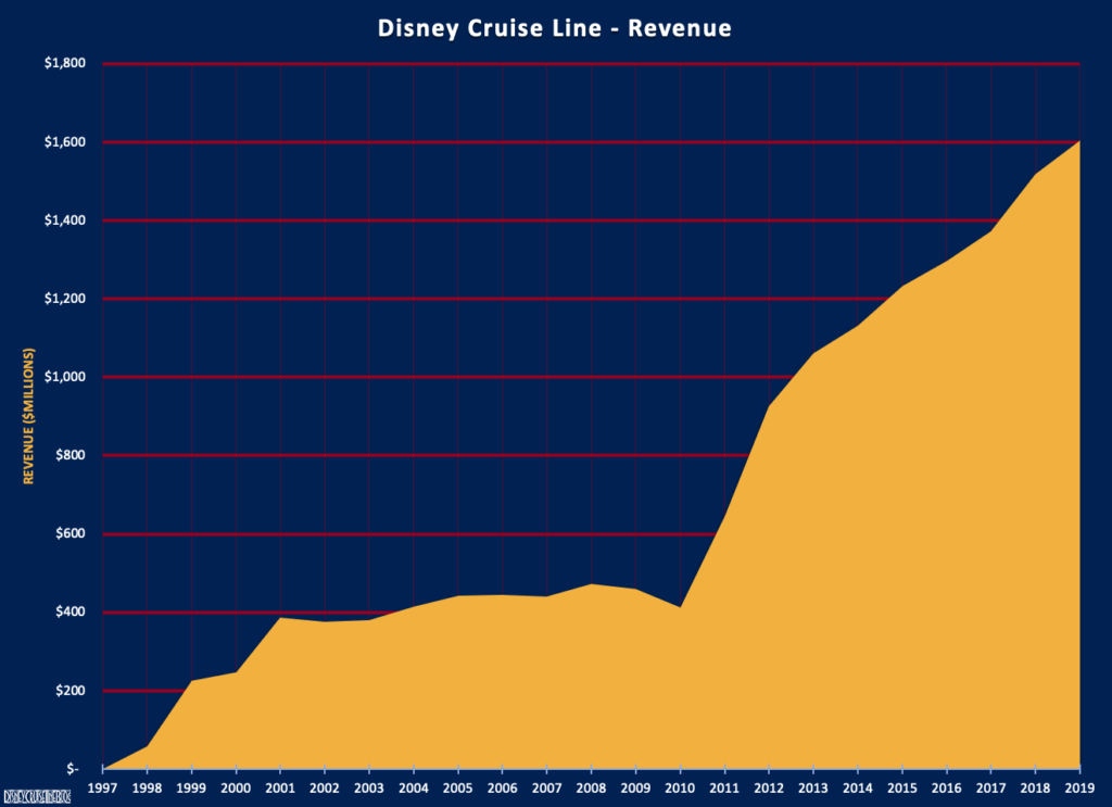DCL Financial History FY19 Revenue