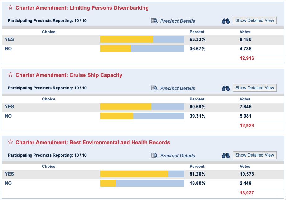 Key West Charter Amendments Results 20201103