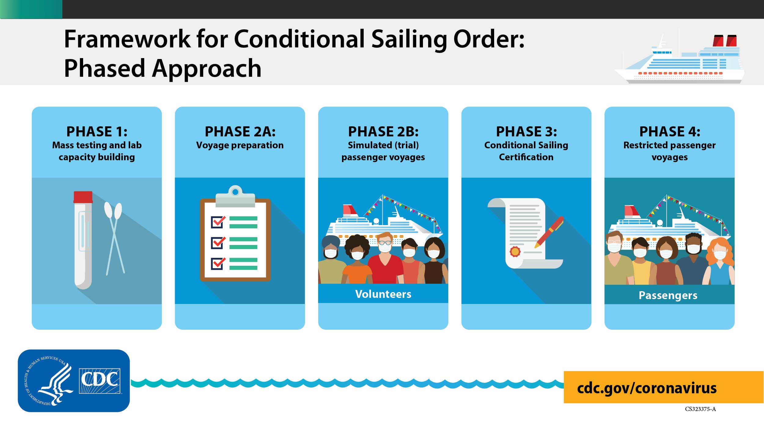 CDC Technical Instructions Cruise Phases 20210402