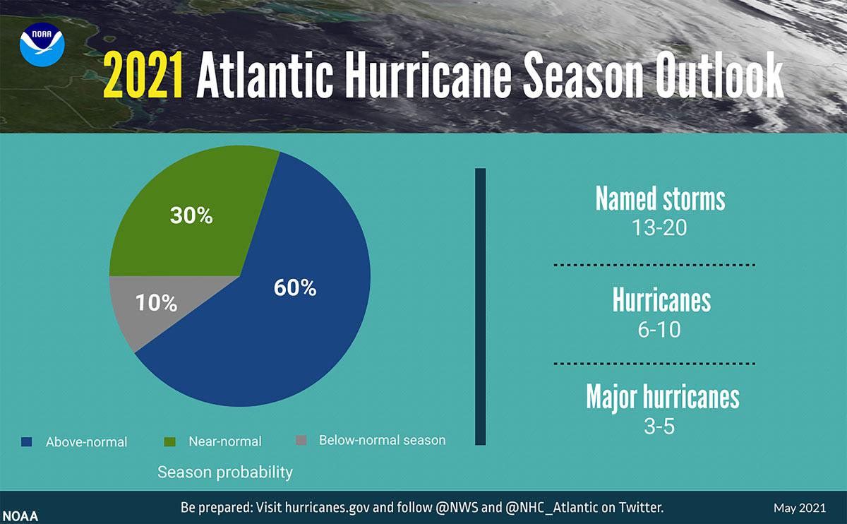 NOAA 2021 Atlantic Hurricane Season Outlook