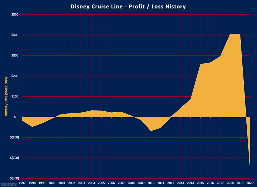 DCL Financial History FY20 Profit Loss